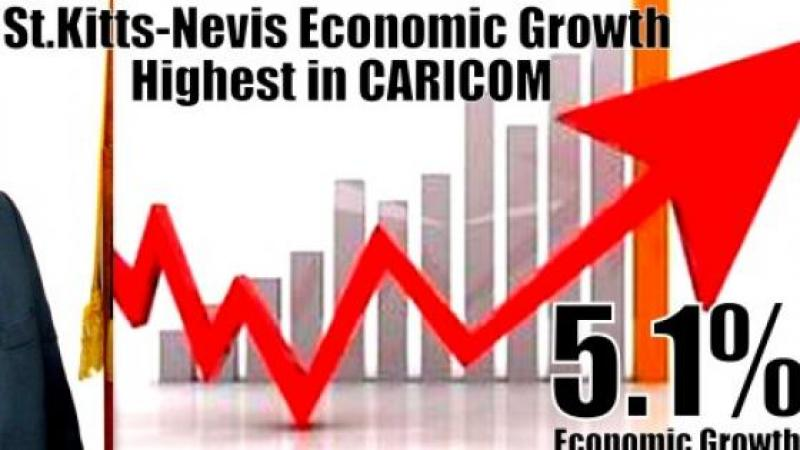 ST KITTS AND NEVIS IS BOOMING. CARICOM'S LEADING ECONOMY
