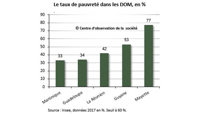 Pauvreté dans les DOM : enfin des données précises