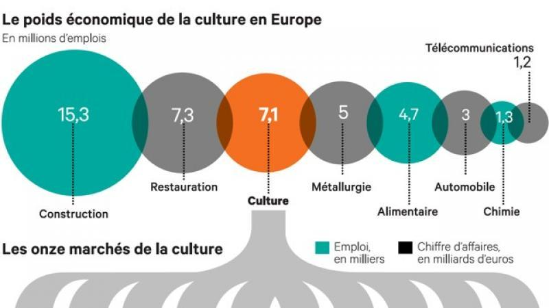 L'industrie culturelle, troisième employeur européen