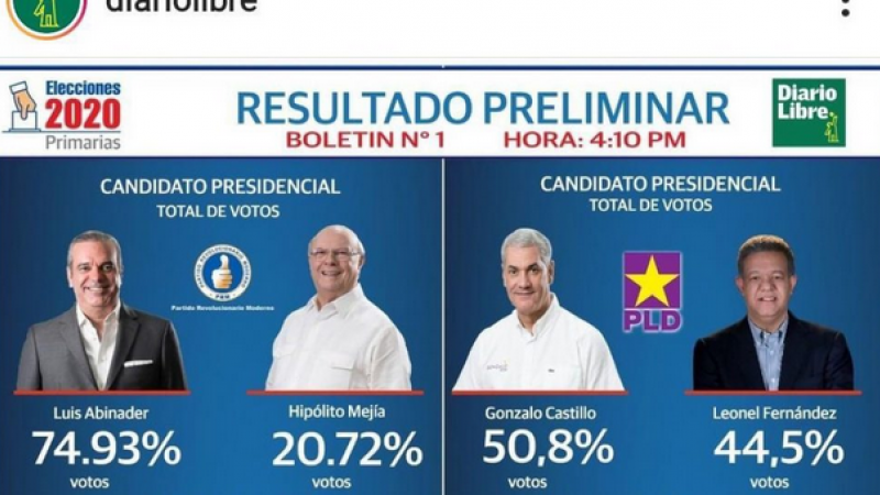 Incertitude électorale en république dominicaine