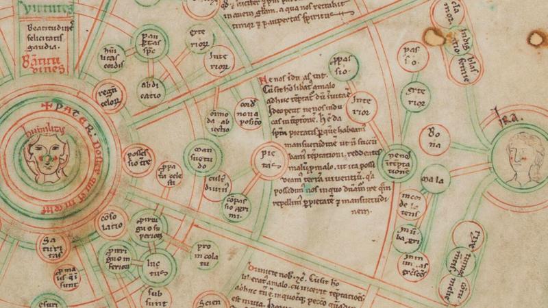 Entre les choses et les mots (2) : les listes médiévales